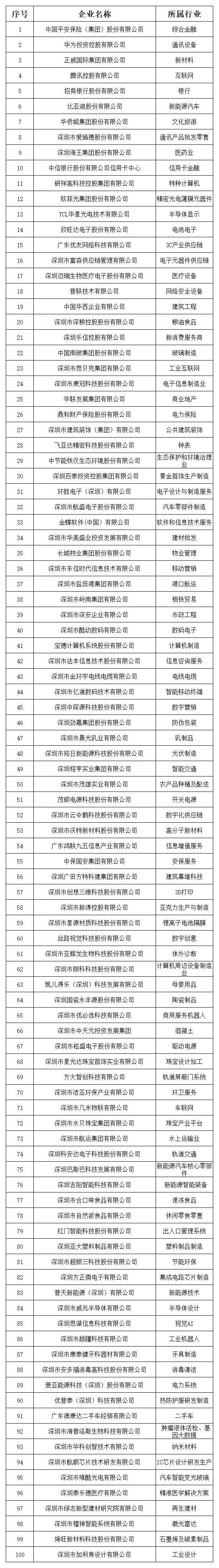 """喜讯!""""2021深圳行业领袖企业100强""""榜单公示,茂硕电源连续三年登榜(图2)"""